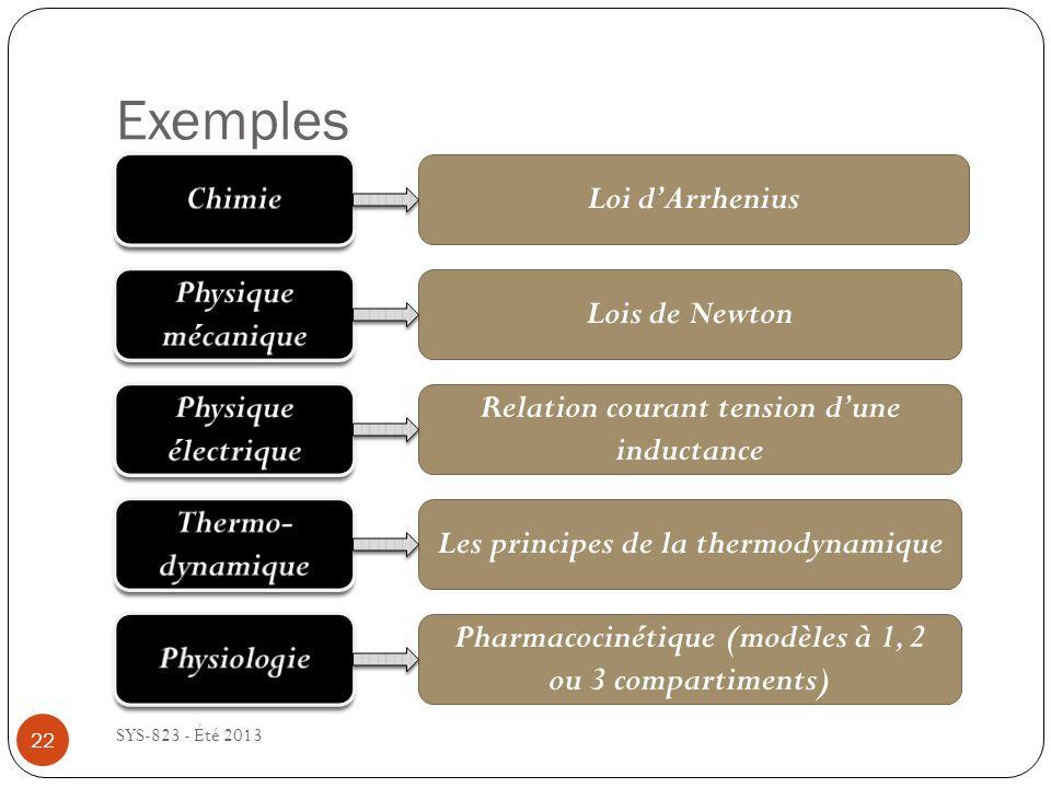 Exemples SYS-823 - Été 2013 Loi dArrhenius Lois de Newton Relation courant tension dune inductance Les principes de la thermodynamique Pharmacocinétique (modèles à 1, 2 ou 3 compartiments) 22