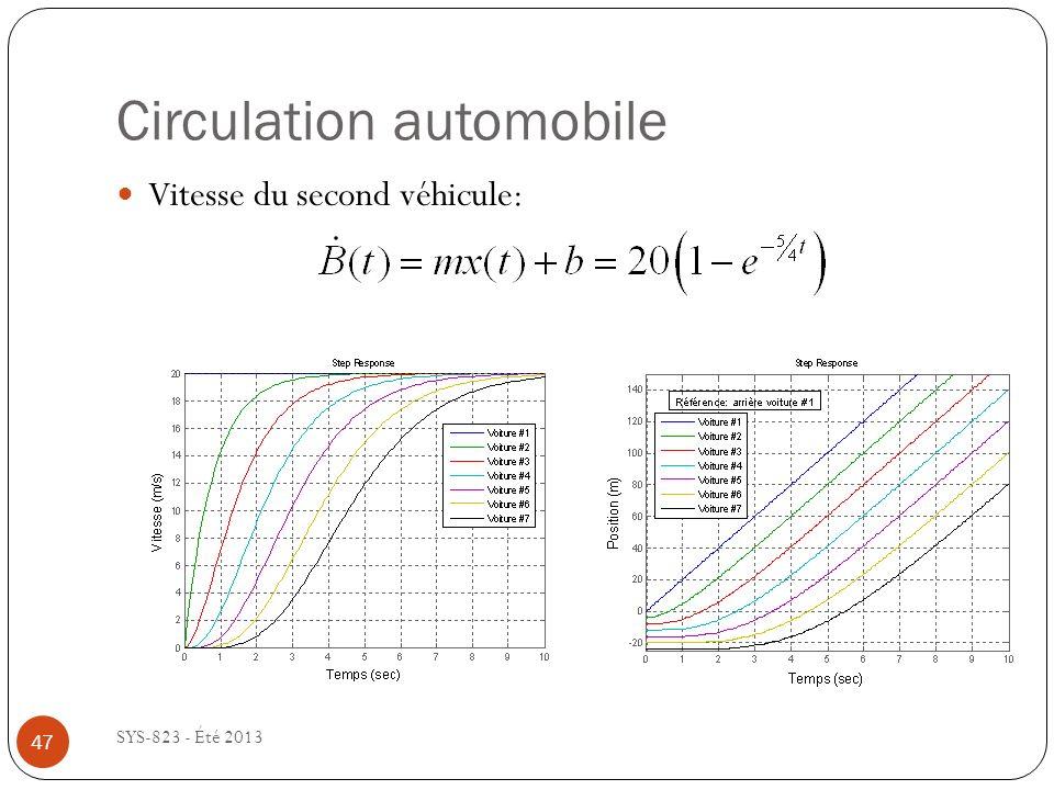 Circulation automobile SYS-823 - Été 2013 Vitesse du second véhicule: 47