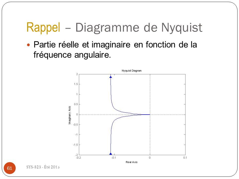 Rappel – Diagramme de Nyquist SYS-823 - Été 2013 Partie réelle et imaginaire en fonction de la fréquence angulaire.
