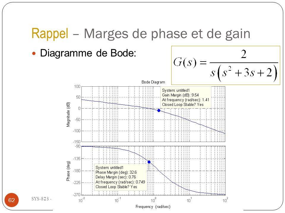 Rappel – Marges de phase et de gain SYS-823 - Été 2013 Diagramme de Bode: 62