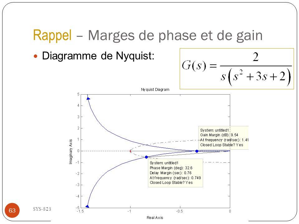 Rappel – Marges de phase et de gain SYS-823 - Été 2013 Diagramme de Nyquist: 63