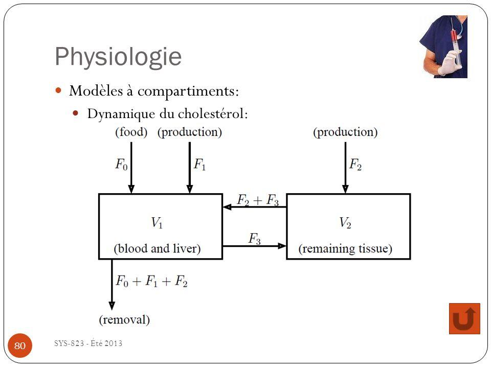 Physiologie SYS-823 - Été 2013 Modèles à compartiments: Dynamique du cholestérol: 80