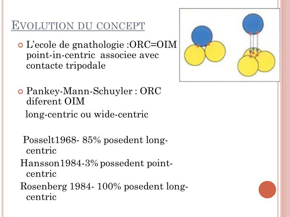 E VOLUTION DU CONCEPT Lecole de gnathologie :ORC=OIM point-in-centric associee avec contacte tripodale Pankey-Mann-Schuyler : ORC diferent OIM long-centric ou wide-centric Posselt1968- 85% posedent long- centric Hansson1984-3% possedent point- centric Rosenberg 1984- 100% posedent long- centric