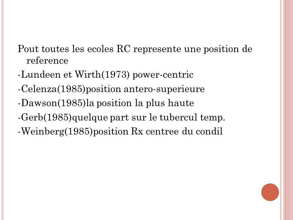 Pout toutes les ecoles RC represente une position de reference -Lundeen et Wirth(1973) power-centric -Celenza(1985)position antero-superieure -Dawson(1985)la position la plus haute -Gerb(1985)quelque part sur le tubercul temp.
