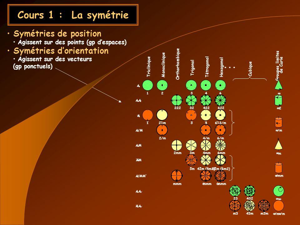 Cours 2a : Symétrie de position Cristaux périodiques (pas de sym 5 et >=7) Nouvelles symétries Réflexions avec glissement Translations hélicoïdales 230 Groupes despace TMOTRHCTMOTRHC Les 14 réseaux de Bravais 32 classes de symétrie dorientation