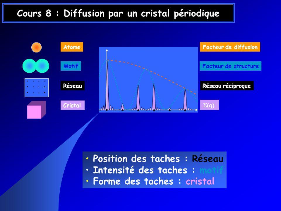 Cours 8 : Diffusion par un cristal périodique Position des taches : Réseau Intensité des taches : motif Forme des taches : cristal Atome Motif Réseau