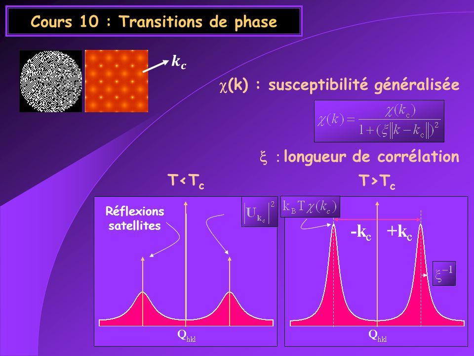 Cours 10 : Transitions de phase longueur de corrélation T>T c +k c -k c T<T c Réflexions satellites (k) : susceptibilité généralisée