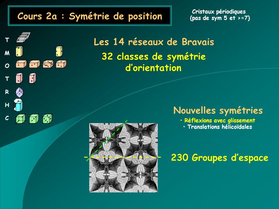 Cours 2a : Symétrie de position Cristaux périodiques (pas de sym 5 et >=7) Nouvelles symétries Réflexions avec glissement Translations hélicoïdales 23