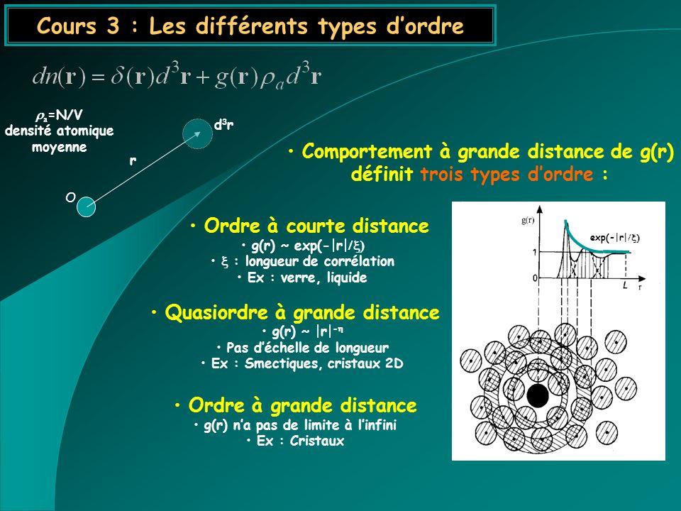 O r d3rd3r Ordre à courte distance g(r) ~ exp(- r  : longueur de corrélation Ex : verre, liquide Quasiordre à grande distance g(r) ~  r  - Pas déchell