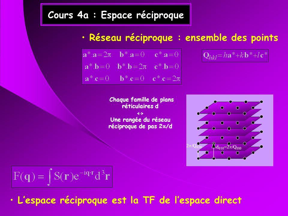 Cours 4a : Espace réciproque Réseau réciproque : ensemble des points Lespace réciproque est la TF de lespace direct d 010 =2 /Q 010 2 /Q 020 Chaque fa