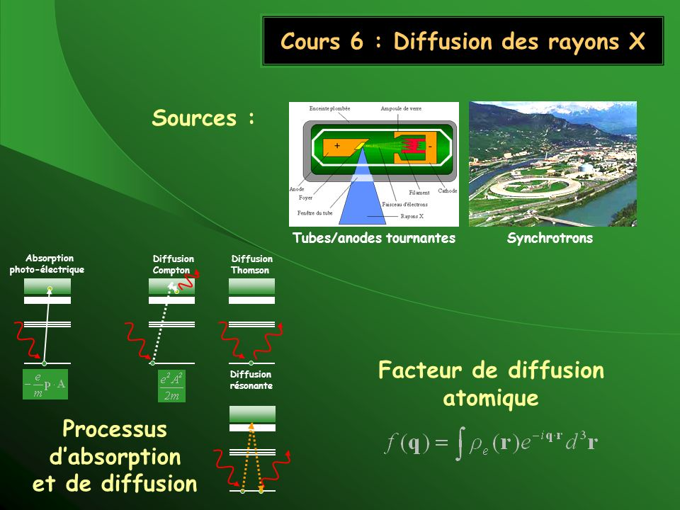 Cours 6 : Diffusion des rayons X Sources : Tubes/anodes tournantes Synchrotrons Absorption photo-électrique Diffusion Thomson Diffusion Compton Diffus