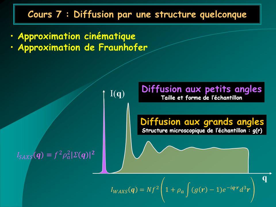 Approximation cinématique Approximation de Fraunhofer Cours 7 : Diffusion par une structure quelconque q I(q) Diffusion aux petits angles Taille et fo