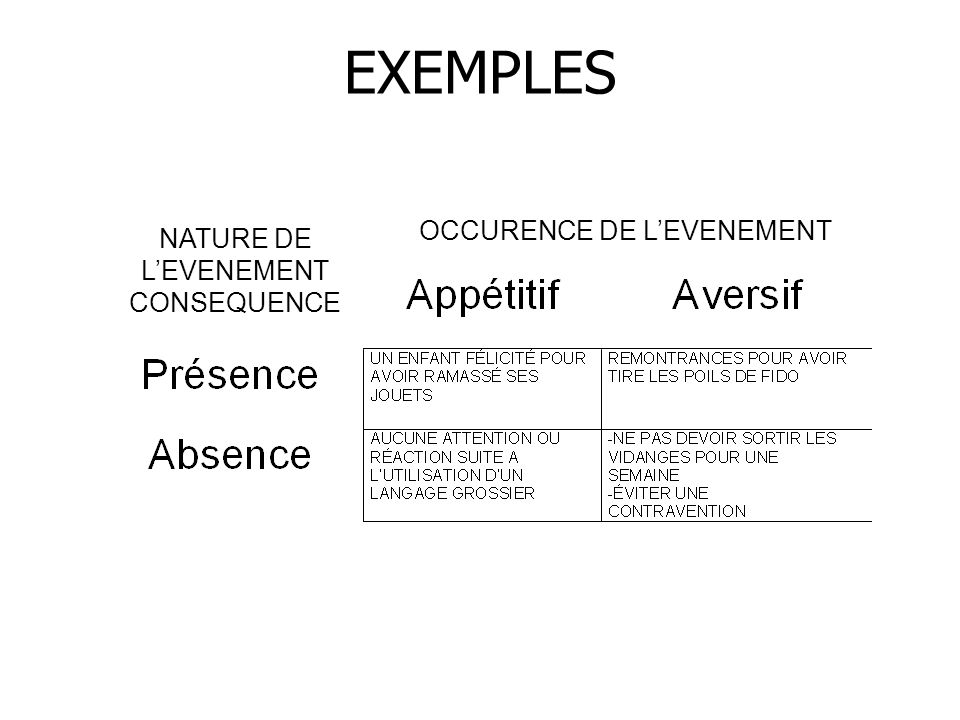 EXEMPLES OCCURENCE DE LEVENEMENT NATURE DE LEVENEMENT CONSEQUENCE