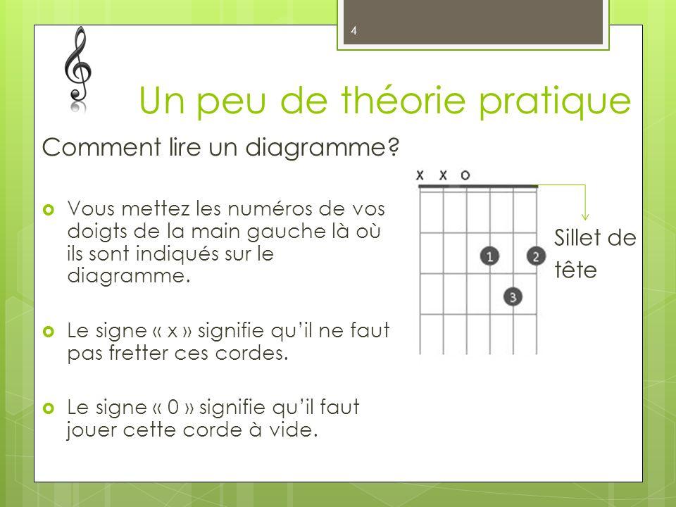 Un peu de théorie pratique Comment lire un diagramme? Vous mettez les numéros de vos doigts de la main gauche là où ils sont indiqués sur le diagramme