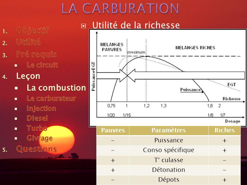 Utilité de la richesse PauvresParamètresRiches -Puissance+ -Conso spécifique+ +T° culasse- +Détonation- -Dépots+