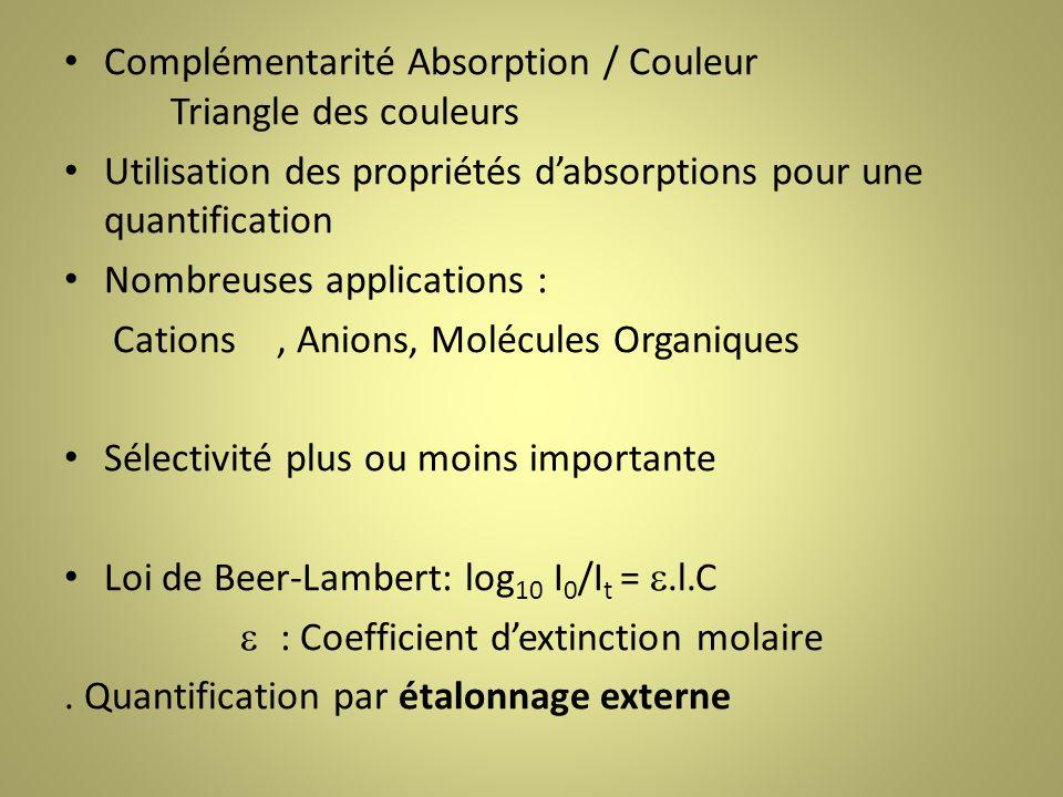 Complémentarité Absorption / Couleur Triangle des couleurs Utilisation des propriétés dabsorptions pour une quantification Nombreuses applications : Cations, Anions, Molécules Organiques Sélectivité plus ou moins importante Loi de Beer-Lambert: log 10 I 0 /I t =.l.C : Coefficient dextinction molaire.