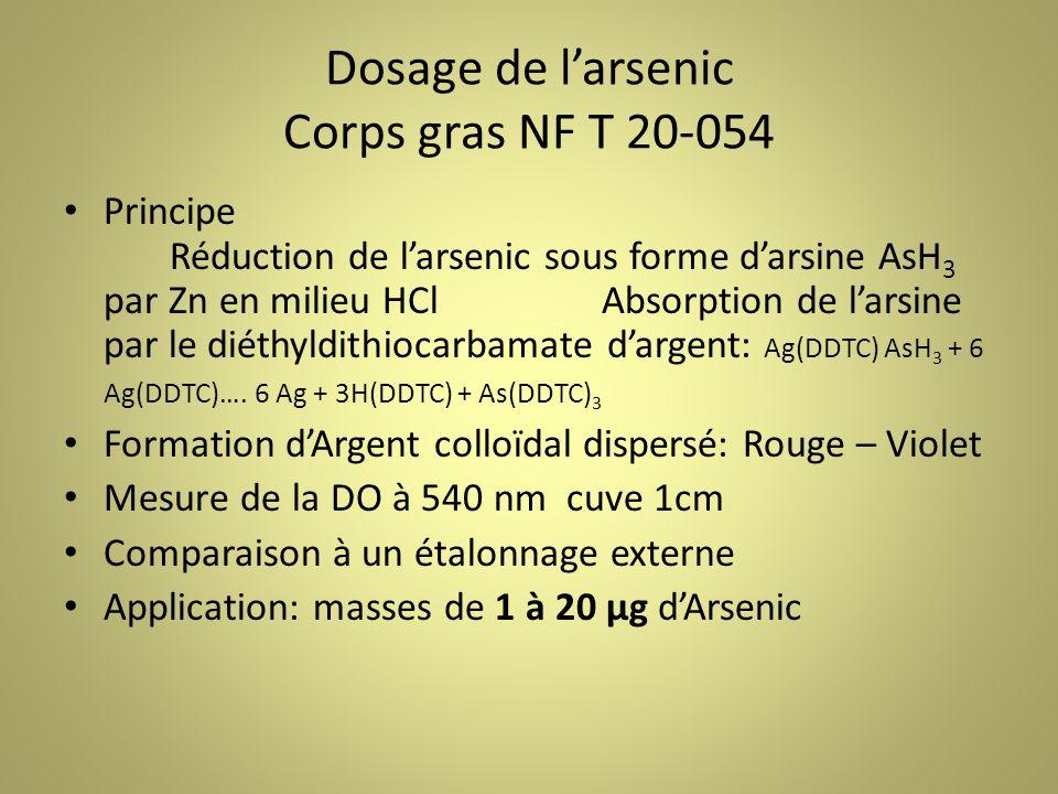 Dosage de larsenic Corps gras NF T 20-054 Principe Réduction de larsenic sous forme darsine AsH 3 par Zn en milieu HCl Absorption de larsine par le diéthyldithiocarbamate dargent: Ag(DDTC) AsH 3 + 6 Ag(DDTC)….
