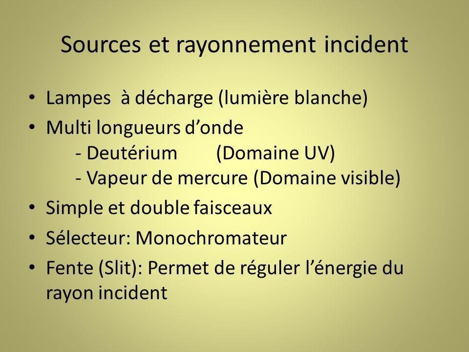 Sources et rayonnement incident Lampes à décharge (lumière blanche) Multi longueurs donde - Deutérium(Domaine UV) - Vapeur de mercure (Domaine visible) Simple et double faisceaux Sélecteur: Monochromateur Fente (Slit): Permet de réguler lénergie du rayon incident