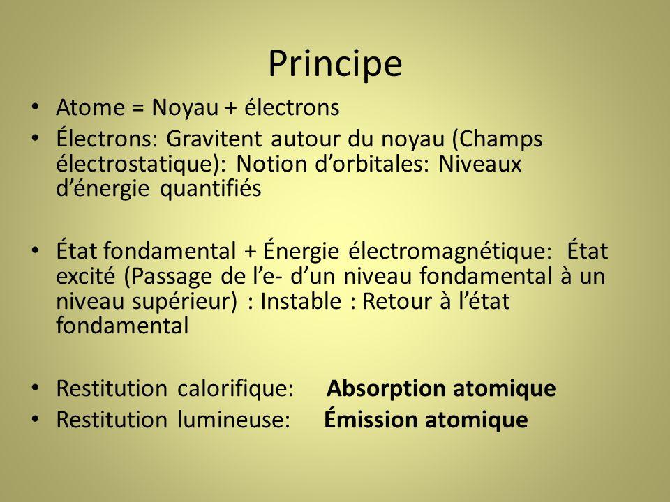 Principe Atome = Noyau + électrons Électrons: Gravitent autour du noyau (Champs électrostatique): Notion dorbitales: Niveaux dénergie quantifiés État fondamental + Énergie électromagnétique:État excité (Passage de le- dun niveau fondamental à un niveau supérieur) : Instable : Retour à létat fondamental Restitution calorifique: Absorption atomique Restitution lumineuse: Émission atomique