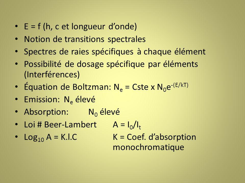 E = f (h, c et longueur donde) Notion de transitions spectrales Spectres de raies spécifiques à chaque élément Possibilité de dosage spécifique par éléments (Interférences) Équation de Boltzman: N e = Cste x N 0 e -(E/kT) Emission:N e élevé Absorption:N 0 élevé Loi # Beer-LambertA = I 0 /I t Log 10 A = K.l.CK = Coef.