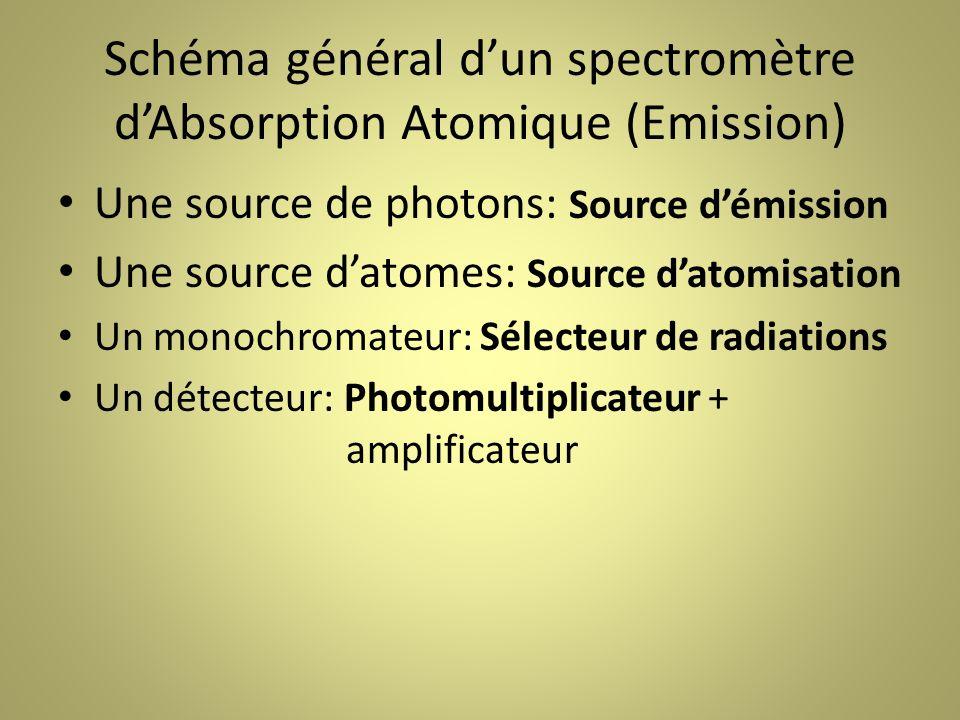 Schéma général dun spectromètre dAbsorption Atomique (Emission) Une source de photons: Source démission Une source datomes: Source datomisation Un monochromateur: Sélecteur de radiations Un détecteur: Photomultiplicateur + amplificateur