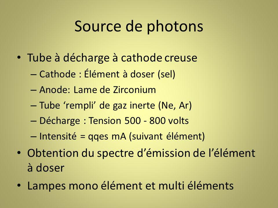 Source de photons Tube à décharge à cathode creuse – Cathode : Élément à doser (sel) – Anode: Lame de Zirconium – Tube rempli de gaz inerte (Ne, Ar) – Décharge : Tension 500 - 800 volts – Intensité = qqes mA (suivant élément) Obtention du spectre démission de lélément à doser Lampes mono élément et multi éléments