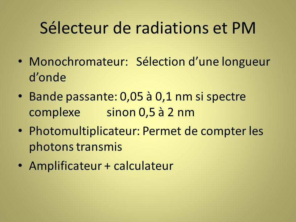Sélecteur de radiations et PM Monochromateur:Sélection dune longueur donde Bande passante: 0,05 à 0,1 nm si spectre complexesinon 0,5 à 2 nm Photomultiplicateur: Permet de compter les photons transmis Amplificateur + calculateur