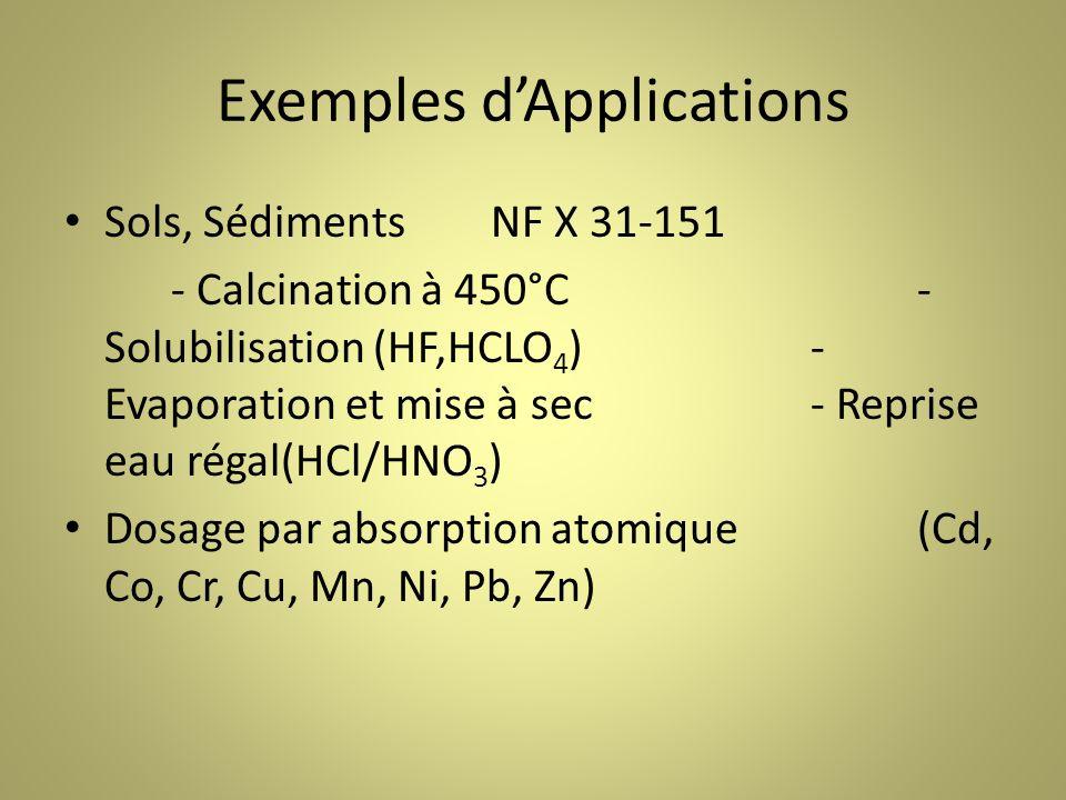 Exemples dApplications Sols, SédimentsNF X 31-151 - Calcination à 450°C- Solubilisation (HF,HCLO 4 )- Evaporation et mise à sec- Reprise eau régal(HCl/HNO 3 ) Dosage par absorption atomique(Cd, Co, Cr, Cu, Mn, Ni, Pb, Zn)