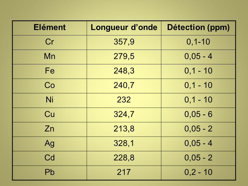 ElémentLongueur dondeDétection (ppm) Cr357,90,1-10 Mn279,50,05 - 4 Fe248,30,1 - 10 Co240,70,1 - 10 Ni2320,1 - 10 Cu324,70,05 - 6 Zn213,80,05 - 2 Ag328,10,05 - 4 Cd228,80,05 - 2 Pb2170,2 - 10
