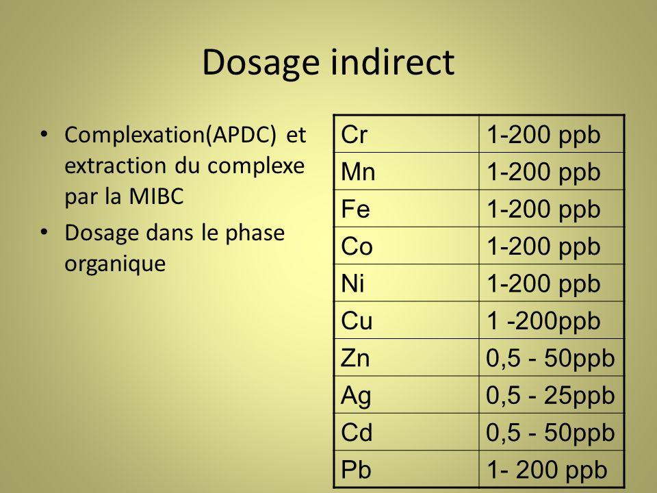 Dosage indirect Complexation(APDC) et extraction du complexe par la MIBC Dosage dans le phase organique Cr1-200 ppb Mn1-200 ppb Fe1-200 ppb Co1-200 ppb Ni1-200 ppb Cu1 -200ppb Zn0,5 - 50ppb Ag0,5 - 25ppb Cd0,5 - 50ppb Pb1- 200 ppb