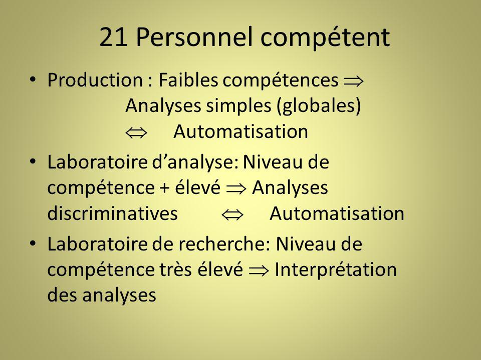21 Personnel compétent Production : Faibles compétences Analyses simples (globales) Automatisation Laboratoire danalyse: Niveau de compétence + élevé Analyses discriminatives Automatisation Laboratoire de recherche: Niveau de compétence très élevé Interprétation des analyses