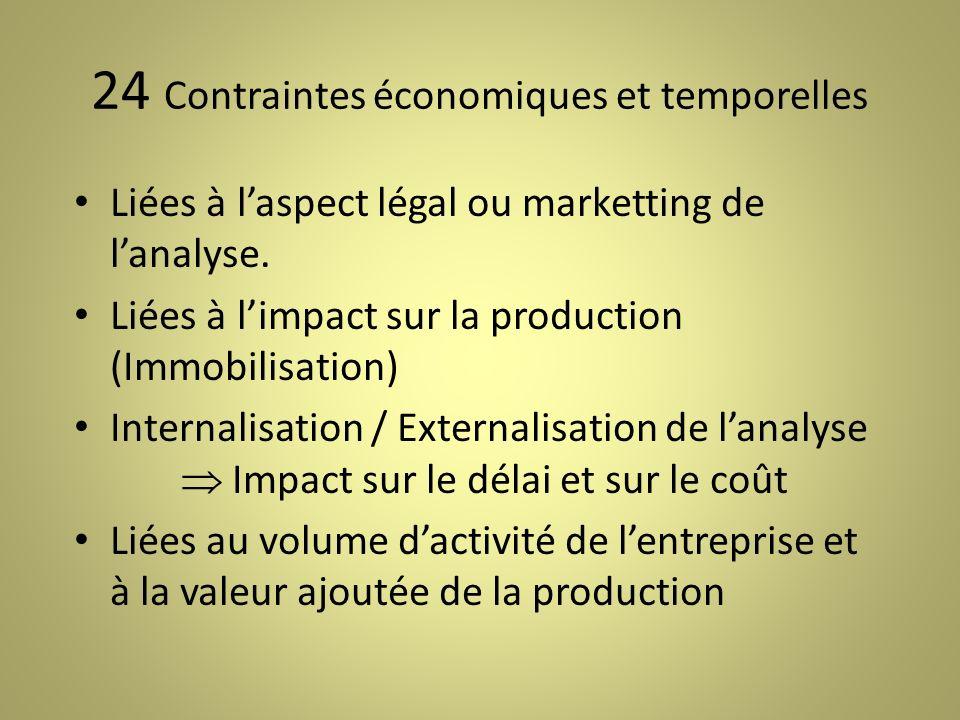 24 Contraintes économiques et temporelles Liées à laspect légal ou marketting de lanalyse.