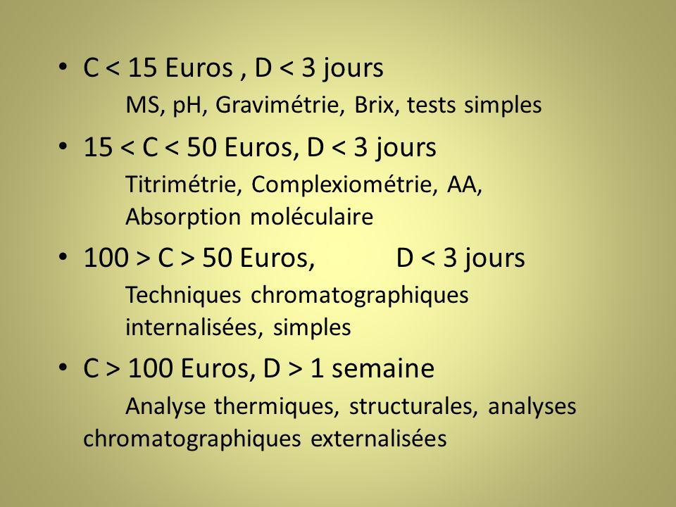 C < 15 Euros, D < 3 jours MS, pH, Gravimétrie, Brix, tests simples 15 < C < 50 Euros, D < 3 jours Titrimétrie, Complexiométrie, AA, Absorption moléculaire 100 > C > 50 Euros,D < 3 jours Techniques chromatographiques internalisées, simples C > 100 Euros, D > 1 semaine Analyse thermiques, structurales, analyses chromatographiques externalisées