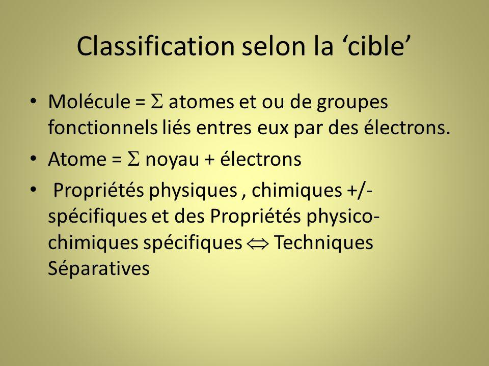 Classification selon la cible Molécule = atomes et ou de groupes fonctionnels liés entres eux par des électrons.