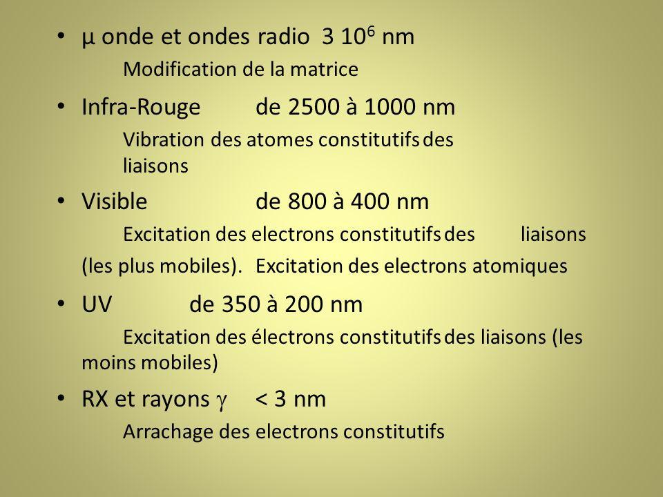 µ onde et ondes radio3 10 6 nm Modification de la matrice Infra-Rougede 2500 à 1000 nm Vibration des atomes constitutifs des liaisons Visiblede 800 à 400 nm Excitation des electrons constitutifs des liaisons (les plus mobiles).Excitation des electrons atomiques UVde 350 à 200 nm Excitation des électrons constitutifs des liaisons (les moins mobiles) RX et rayons < 3 nm Arrachage des electrons constitutifs
