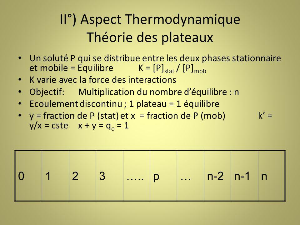 II°) Aspect Thermodynamique Théorie des plateaux Un soluté P qui se distribue entre les deux phases stationnaire et mobile = EquilibreK = [P] stat / [P] mob K varie avec la force des interactions Objectif:Multiplication du nombre déquilibre : n Ecoulement discontinu ; 1 plateau = 1 équilibre y = fraction de P (stat) et x = fraction de P (mob) k = y/x = cstex + y = q o = 1 0123…..p…n-2n-1n