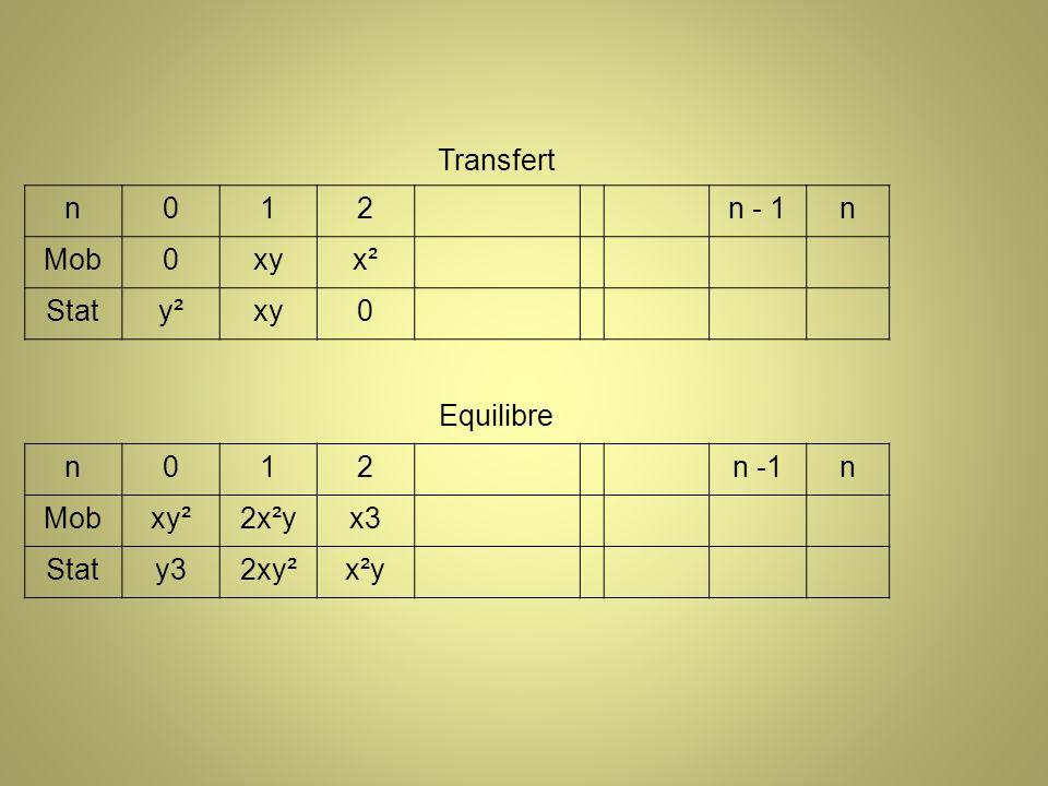 Transfert n012n - 1n Mob0xyx² Staty²xy0 Equilibre n012n -1n Mobxy²2x²yx3 Staty32xy²x²y