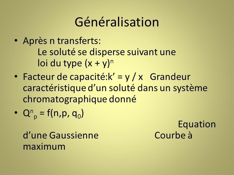 Généralisation Après n transferts: Le soluté se disperse suivant une loi du type (x + y) n Facteur de capacité:k = y / x Grandeur caractéristique dun soluté dans un système chromatographique donné Q n p = f(n,p, q 0 ) Equation dune GaussienneCourbe à maximum