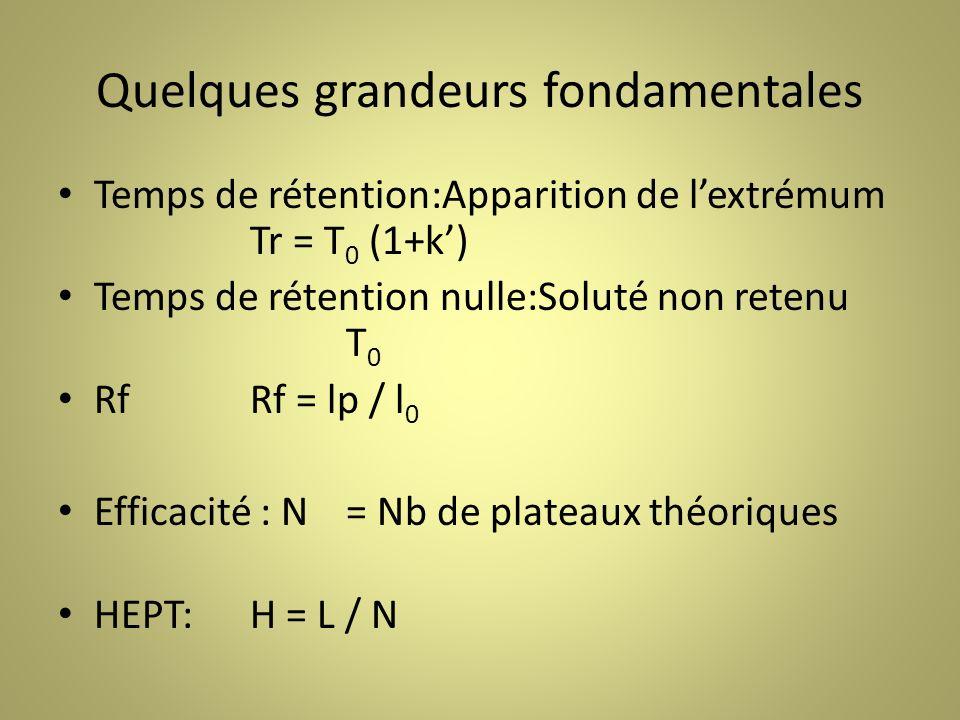 Quelques grandeurs fondamentales Temps de rétention:Apparition de lextrémum Tr = T 0 (1+k) Temps de rétention nulle:Soluté non retenu T 0 RfRf = lp / l 0 Efficacité : N= Nb de plateaux théoriques HEPT:H = L / N