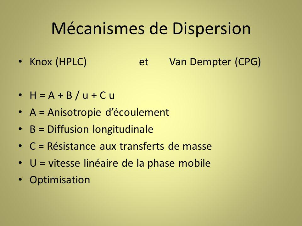 Mécanismes de Dispersion Knox (HPLC)etVan Dempter (CPG) H = A + B / u + C u A = Anisotropie découlement B = Diffusion longitudinale C = Résistance aux transferts de masse U = vitesse linéaire de la phase mobile Optimisation