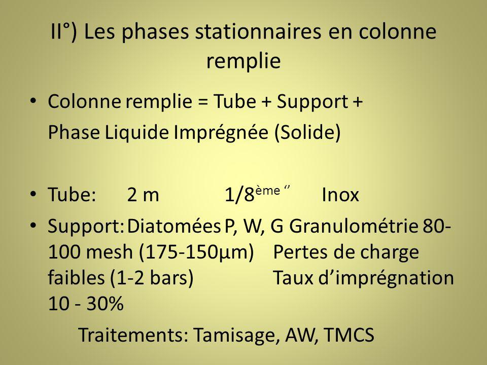 II°) Les phases stationnaires en colonne remplie Colonne remplie = Tube + Support + Phase Liquide Imprégnée (Solide) Tube:2 m 1/8 ème Inox Support:DiatoméesP, W, G Granulométrie 80- 100 mesh (175-150µm)Pertes de charge faibles (1-2 bars)Taux dimprégnation 10 - 30% Traitements: Tamisage, AW, TMCS