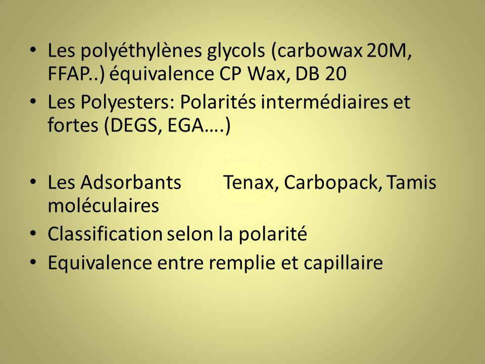 Les polyéthylènes glycols (carbowax 20M, FFAP..) équivalence CP Wax, DB 20 Les Polyesters: Polarités intermédiaires et fortes (DEGS, EGA….) Les AdsorbantsTenax, Carbopack, Tamis moléculaires Classification selon la polarité Equivalence entre remplie et capillaire