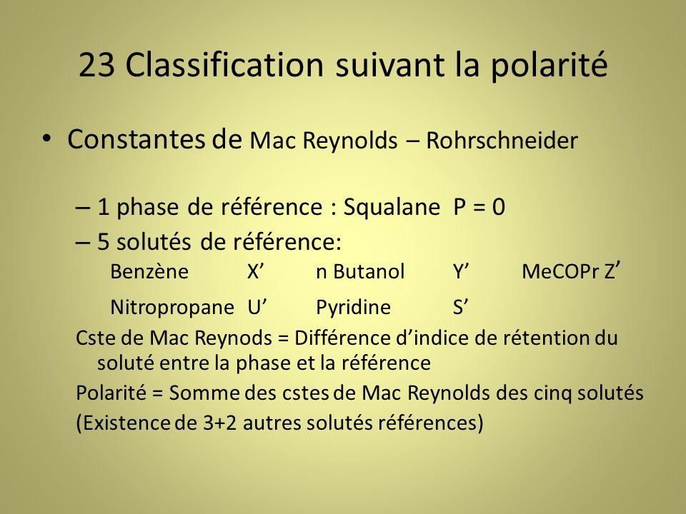 23 Classification suivant la polarité Constantes de Mac Reynolds – Rohrschneider – 1 phase de référence : Squalane P = 0 – 5 solutés de référence: BenzèneXn ButanolYMeCOPr Z NitropropaneUPyridineS Cste de Mac Reynods = Différence dindice de rétention du soluté entre la phase et la référence Polarité = Somme des cstes de Mac Reynolds des cinq solutés (Existence de 3+2 autres solutés références)