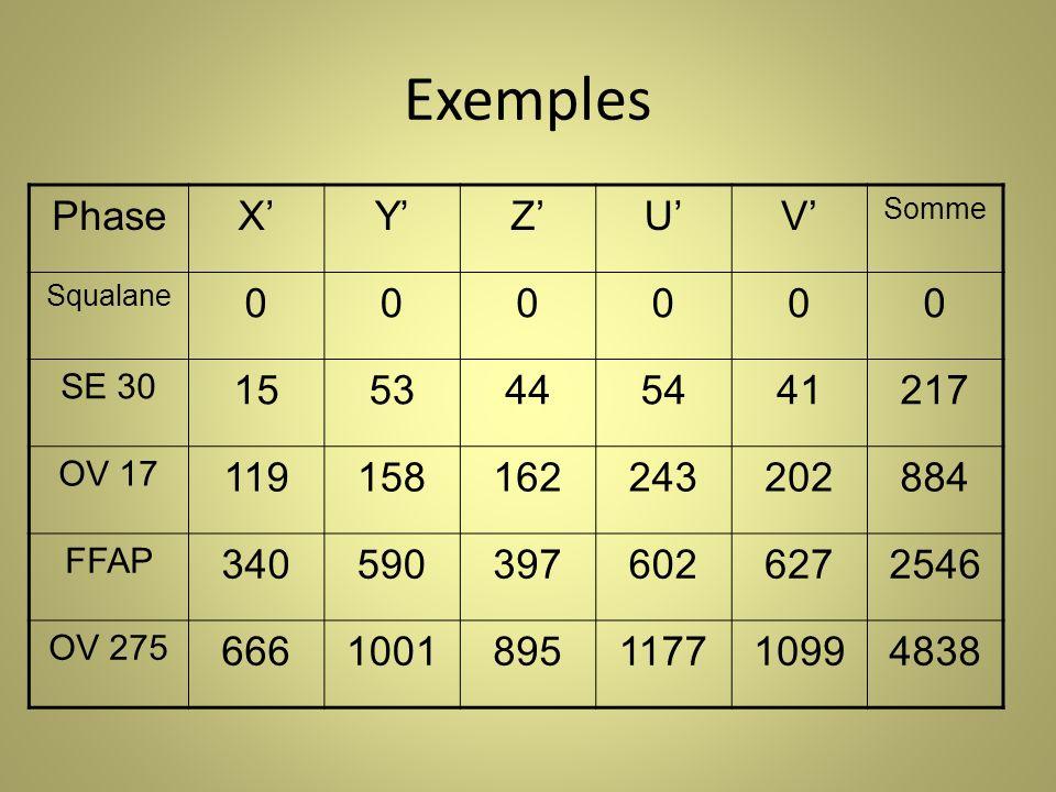 Exemples PhaseXYZUV Somme Squalane 000000 SE 30 1553445441217 OV 17 119158162243202884 FFAP 3405903976026272546 OV 275 6661001895117710994838