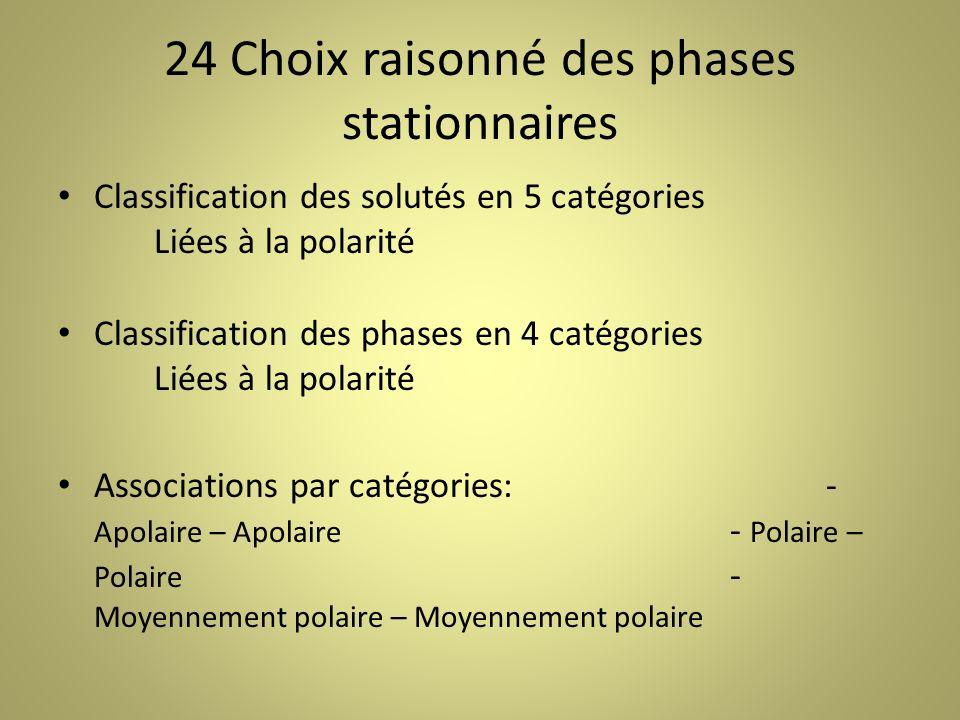 24 Choix raisonné des phases stationnaires Classification des solutés en 5 catégories Liées à la polarité Classification des phases en 4 catégories Liées à la polarité Associations par catégories:- Apolaire – Apolaire - Polaire – Polaire - Moyennement polaire – Moyennement polaire