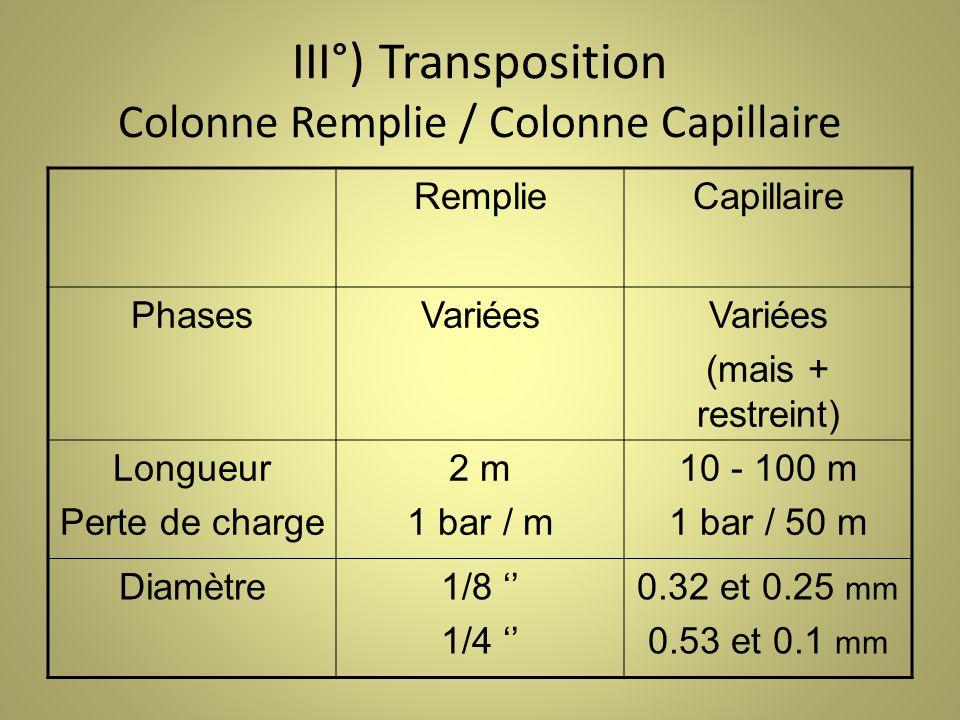 III°) Transposition Colonne Remplie / Colonne Capillaire RemplieCapillaire PhasesVariées (mais + restreint) Longueur Perte de charge 2 m 1 bar / m 10 - 100 m 1 bar / 50 m Diamètre1/8 1/4 0.32 et 0.25 mm 0.53 et 0.1 mm