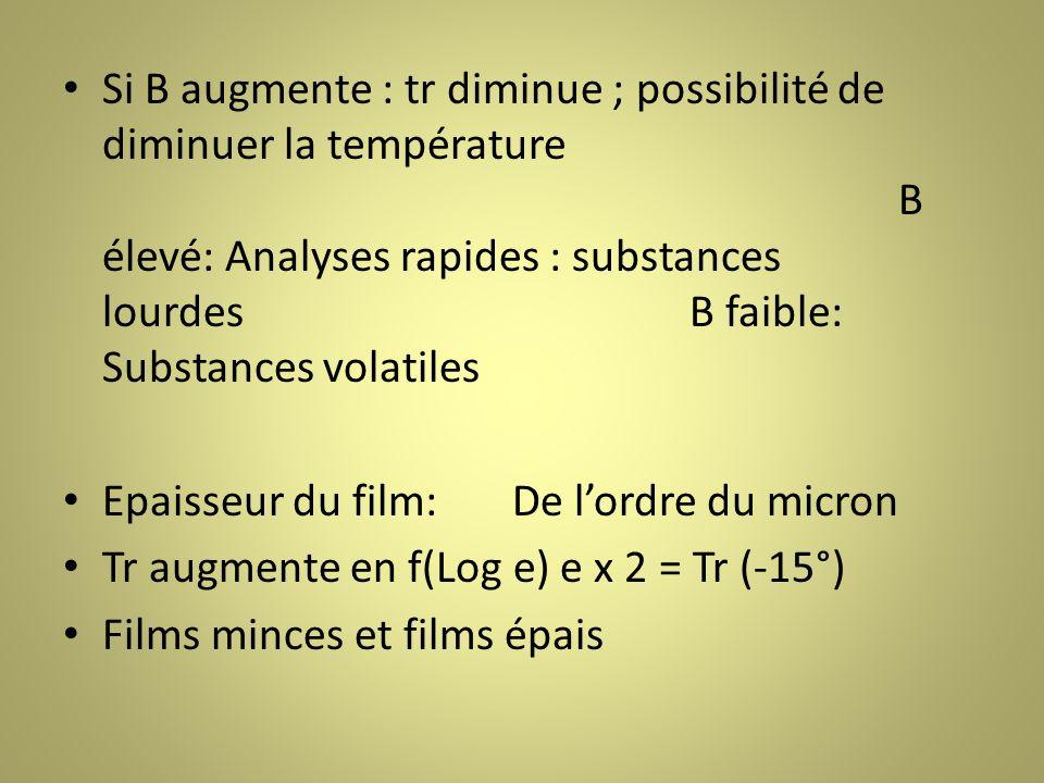 Si B augmente : tr diminue ; possibilité de diminuer la température B élevé: Analyses rapides : substances lourdesB faible: Substances volatiles Epaisseur du film: De lordre du micron Tr augmente en f(Log e) e x 2 = Tr (-15°) Films minces et films épais