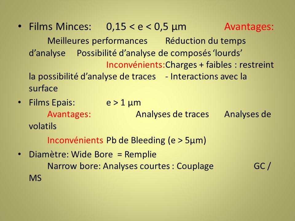 Films Minces:0,15 < e < 0,5 µmAvantages: Meilleures performancesRéduction du temps danalysePossibilité danalyse de composés lourds Inconvénients:Charges + faibles : restreint la possibilité danalyse de traces- Interactions avec la surface Films Epais:e > 1 µm Avantages:Analyses de traces Analyses de volatils InconvénientsPb de Bleeding (e > 5µm) Diamètre: Wide Bore = Remplie Narrow bore: Analyses courtes : Couplage GC / MS