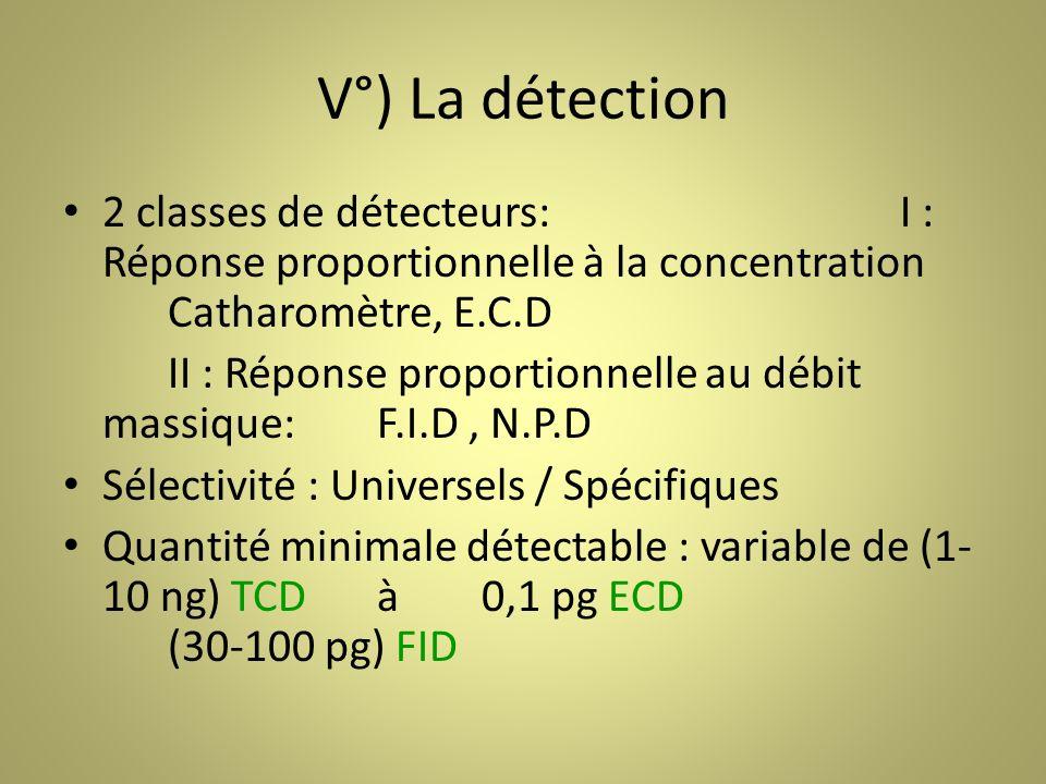 V°) La détection 2 classes de détecteurs:I : Réponse proportionnelle à la concentration Catharomètre, E.C.D II : Réponse proportionnelle au débit massique:F.I.D, N.P.D Sélectivité : Universels / Spécifiques Quantité minimale détectable : variable de (1- 10 ng) TCDà0,1 pg ECD (30-100 pg) FID