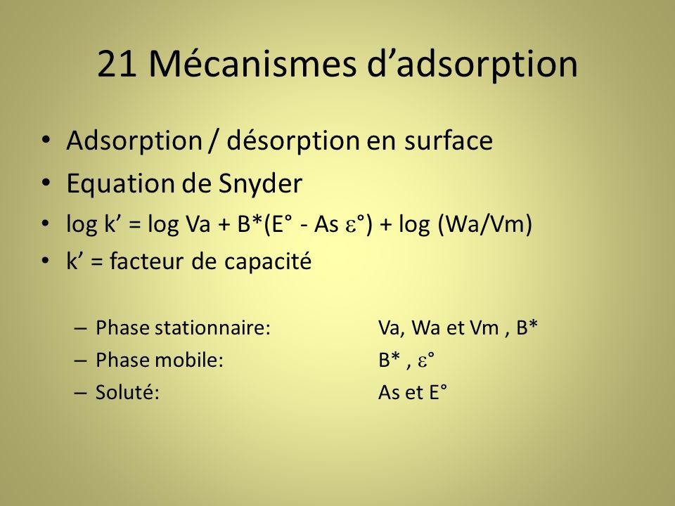 21 Mécanismes dadsorption Adsorption / désorption en surface Equation de Snyder log k = log Va + B*(E° - As °) + log (Wa/Vm) k = facteur de capacité – Phase stationnaire:Va, Wa et Vm, B* – Phase mobile:B*, ° – Soluté:As et E°